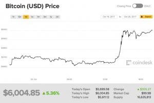 рост биткоина 6000 долларов