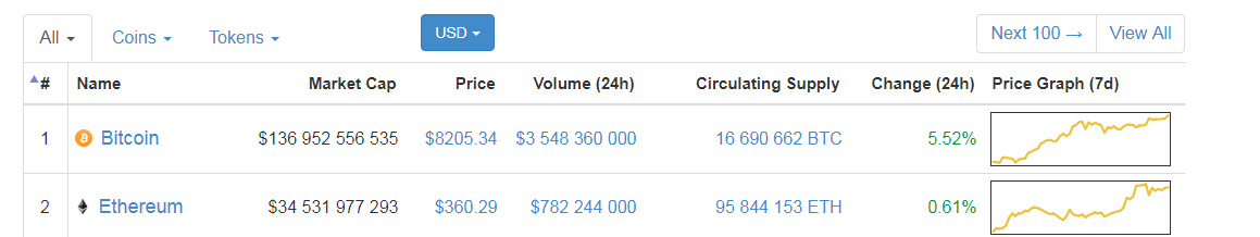 биткоин стоит 8200 долларов