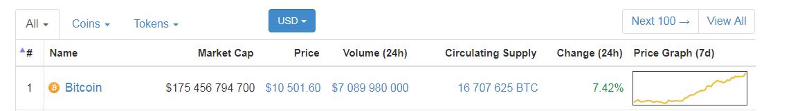 Стоимость биткоина 10 000 долларов