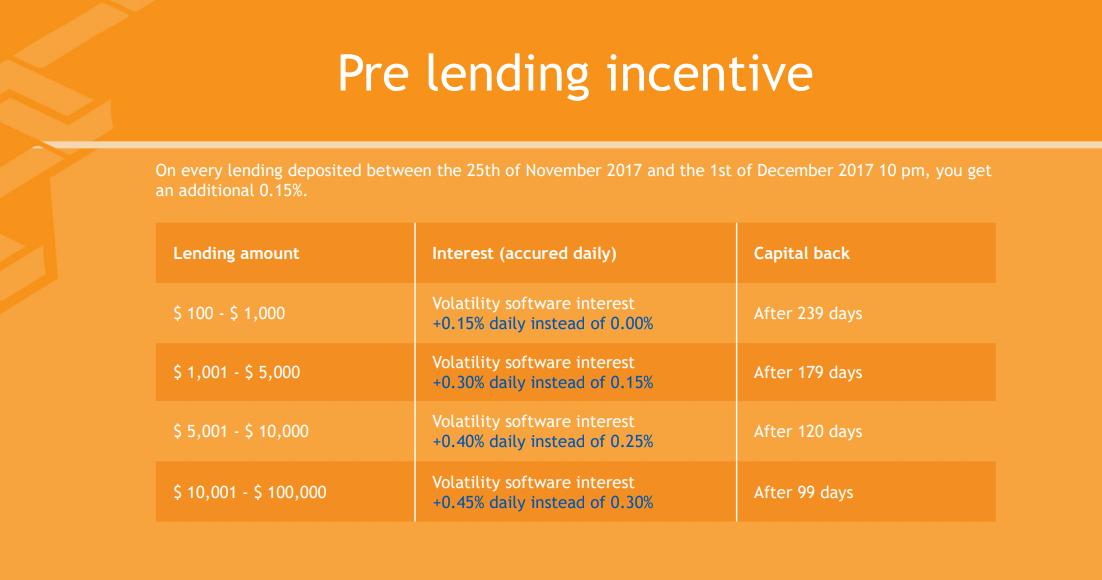 pre-lending-incetive