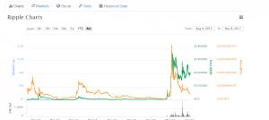 рост-монеты-XRP
