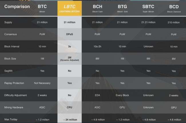 Lightning Bitcoin хардфорк