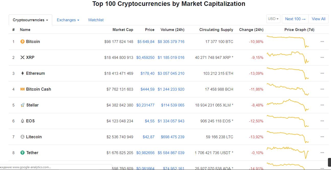 курс криптовалюты coinmarketcap