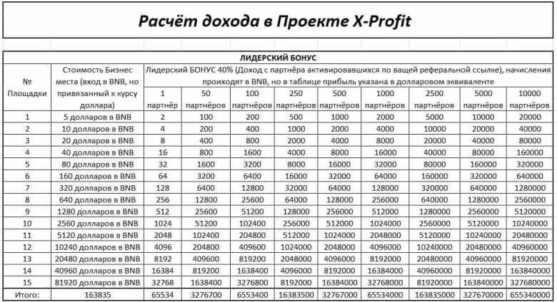 лидерский-бонус-доход-икс-профит-от-приглашений